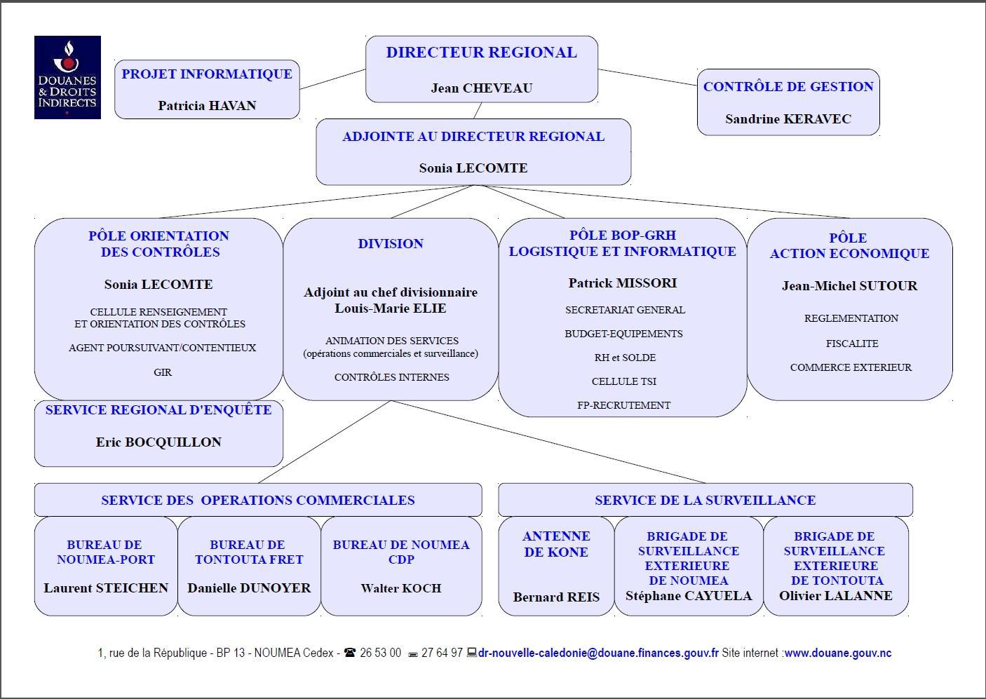 organigramme_des_dervices_douaniers_aout_2018.jpg